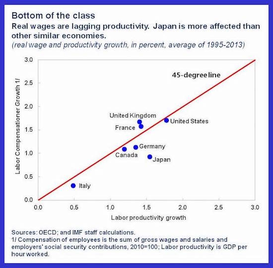 IMF_Japan_Real_wage_LP