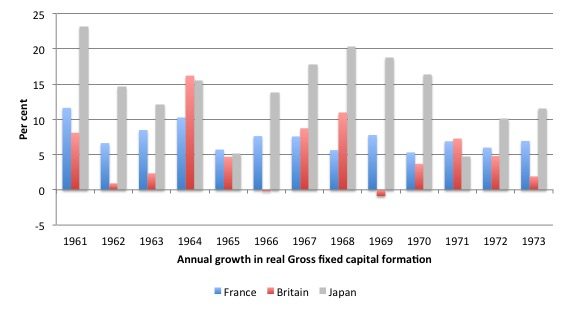 UK_Investment_Growth_1961_1973