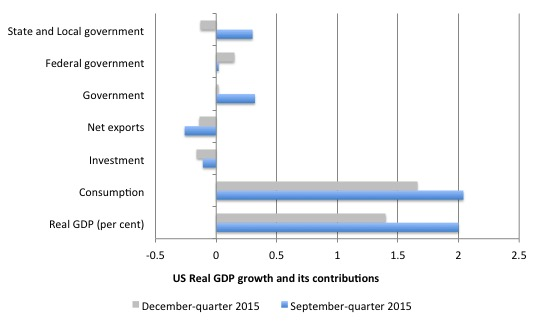 US_contributions_growth_December_2015