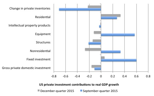 US_contributions_growth_investment_December_2015