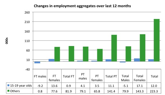 Australia_changes_employment_by_age_12_months_to_March_2016