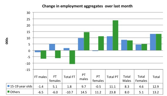 Australia_changes_employment_by_age_last_month_to_March_2016