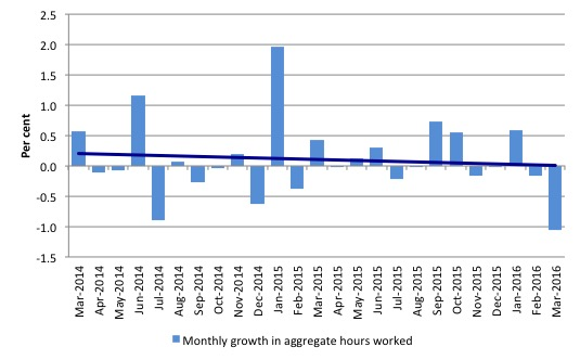 Australia_monthly_growth_hours_worked_and_trend_March_2016