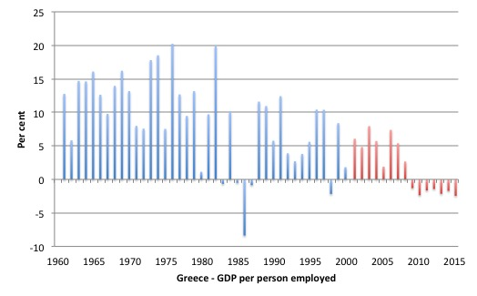 Greece_GDP_per_Emp_1960_2015