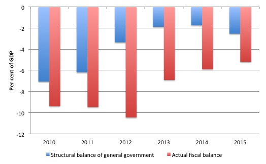 Spain_Fiscal_Components_2010_2015