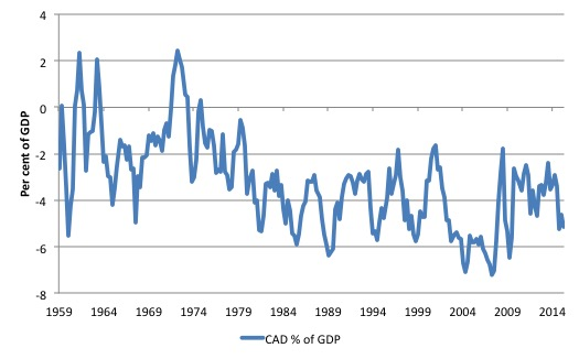 Australia_CAD_PC_GDP_1959_December_2015