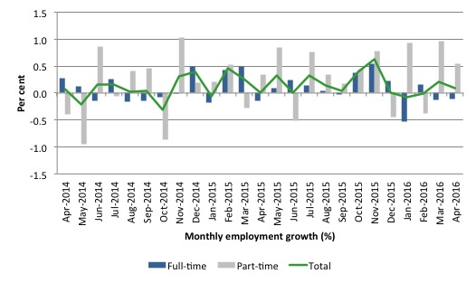 Australia_employment_growth_24_months_to_April_2016
