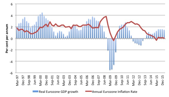 Eurozone_GDP_inflation_growth_1997_Mar_2016