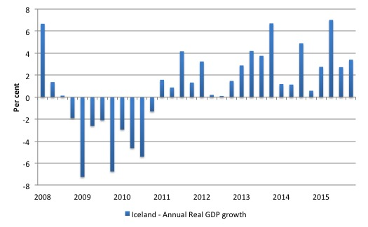 Iceland_Annual_GDP_growth_2008_2015