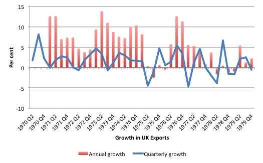 UK_Export_Growth_1970_1979
