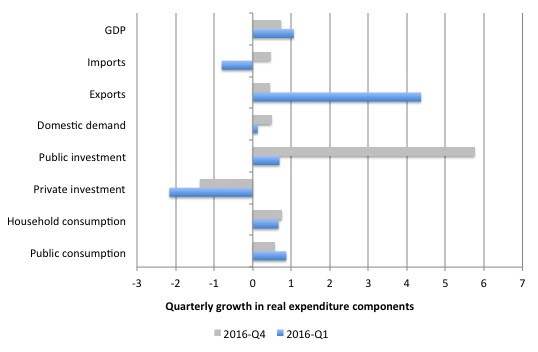 Australia_Qtr_Growth_Real_Expenditure_March_2016