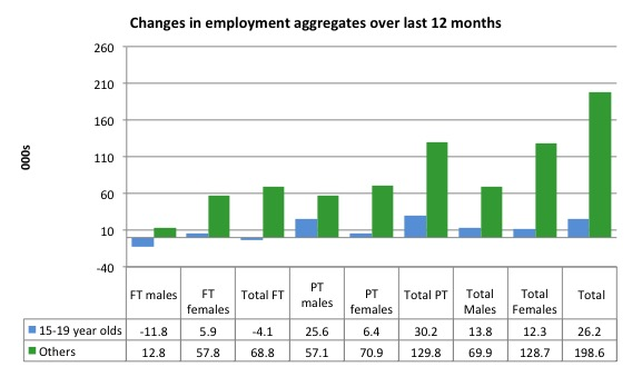 Australia_changes_employment_by_age_12_months_to_May_2016