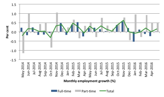 Australia_employment_growth_24_months_to_May_2016.jp