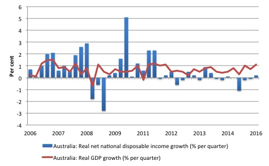Australia_real_GDP_Net_Disposable_Income_2006_March_2016