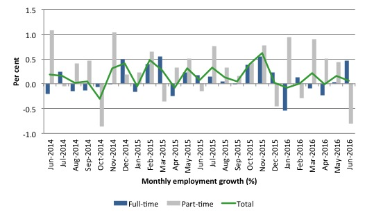 Australia_employment_growth_24_months_to_June_2016