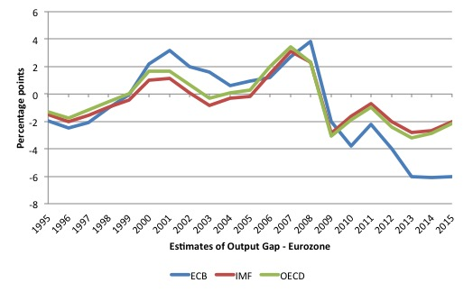 ECB_output_gaps_comparison_IMF_ECB_OECD_1995_2015
