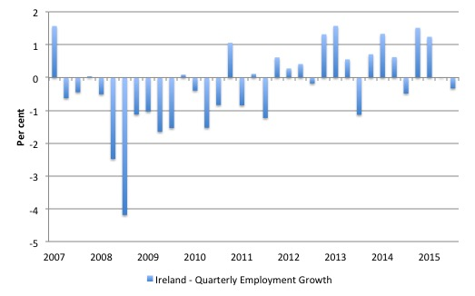 Ireland_Employment_Change_2007_March_2016