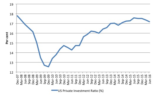 US_Investment_Ratio_2007_June_2016