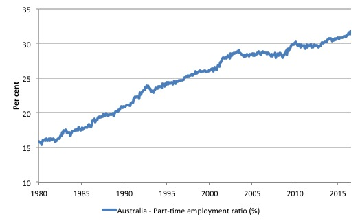 Australia_PT_employment_ratio_1980_July_2016