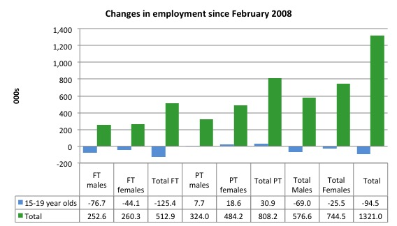 Australia_changes_employment_by_age_Feb_2008_July_2016