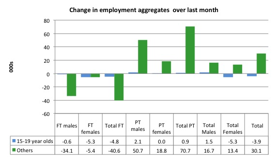 Australia_changes_employment_by_age_last_month_to_July_2016