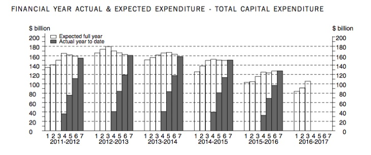 Australia_Actual_Expected_Inv_Expenditure_June_2016