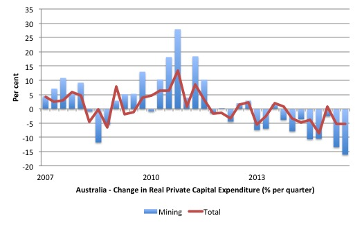 Australia_Qtr_Change_Investment_2007_June_2016