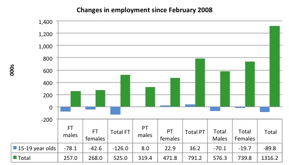 australia_changes_employment_by_age_feb_2008_august_2016