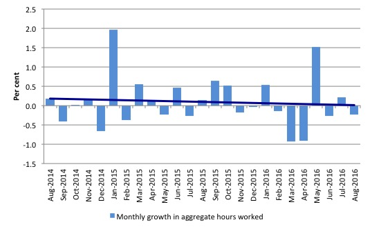 australia_monthly_growth_hours_worked_and_trend_august_2016