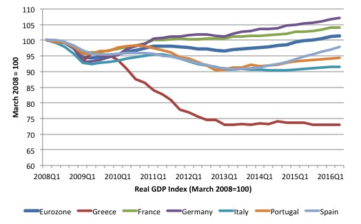 eurozone_real_gdp_indexes_2008q1_2016q2