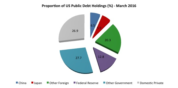 US_Public_Debt_proportions_March_2016