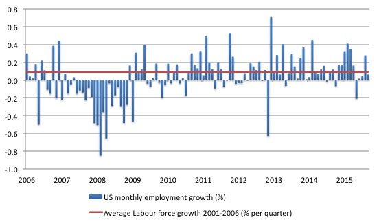 US_employment_growth_2006_August_2016