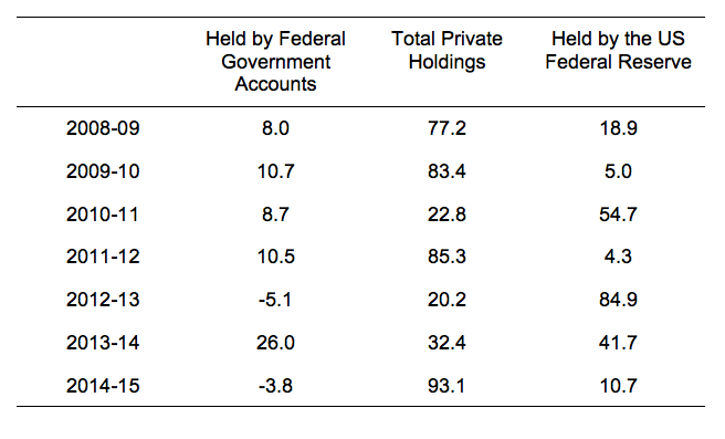 US_federal_debt_change_2015_proportions
