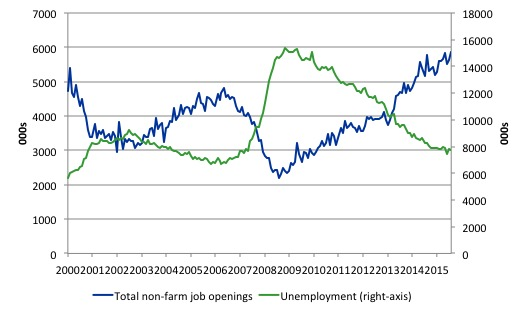 US_non_farm_unemployment_job_openings_July_2016