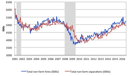 US_nonfarm_hires_separations_2000_July_2016