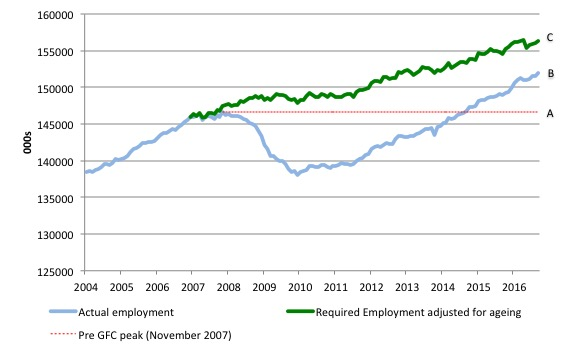us_simulated_employment_and_actual_2004_september_2016