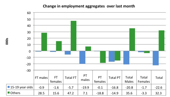 Australian Labour Market Staggering Along And In Trend Deterioration Bill Mitchell Modern Monetary Theory