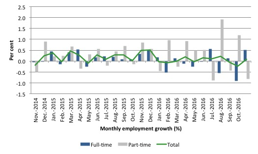 australia_employment_growth_24_months_to_october_2016