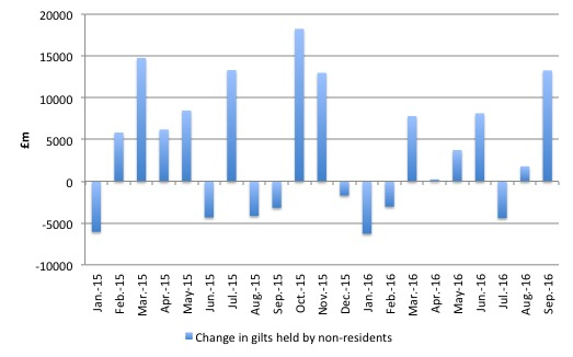 uk_change_gilts_non_residents_2015_september_2016