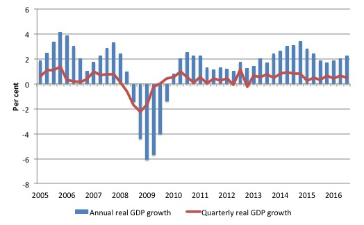 uk_real_gdp_growth_2005_september_2016