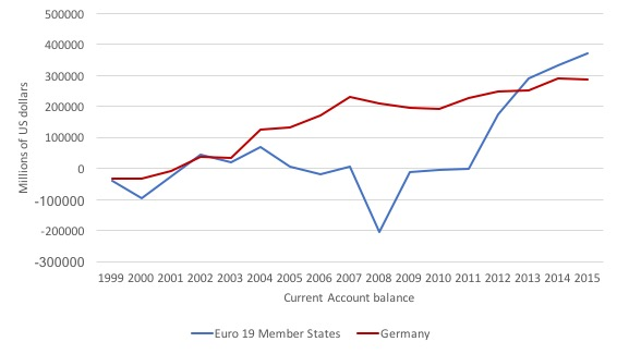 German trade surpluses demonstrate the failure of the