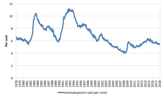 Australian labour market weakens further in march 2018 bill broad labour underutilisation rose to 143 per cent fandeluxe Image collections