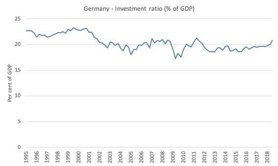 German growth strategy falters – exposes deep flaws in the ...