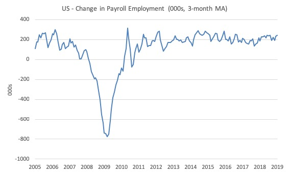US labour market continues to improve but 'middle class