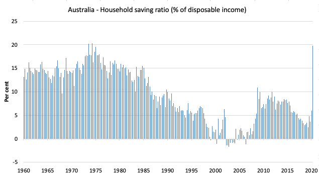 https://i0.wp.com/bilbo.economicoutlook.net/blog/wp-content/uploads/2020/09/Australia_HH_saving_ratio_1960_June_2020.png