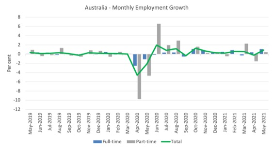 Australian labour market – stronger as working age population flattens out