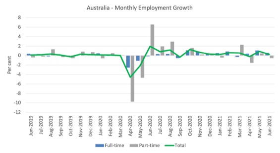 Australian labour market – slow employment growth but unemployment continues to fall as population growth remains weak