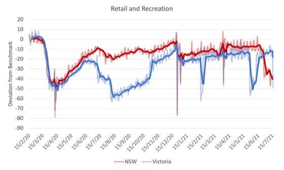 Mobility data tells an interesting story about cultural differences between Australian states