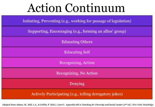 Action Continuum