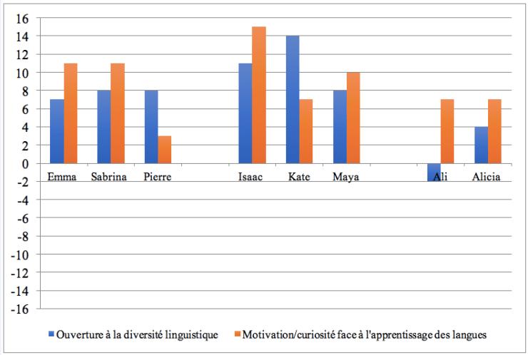 Figure 2: Représentations sociales des langues